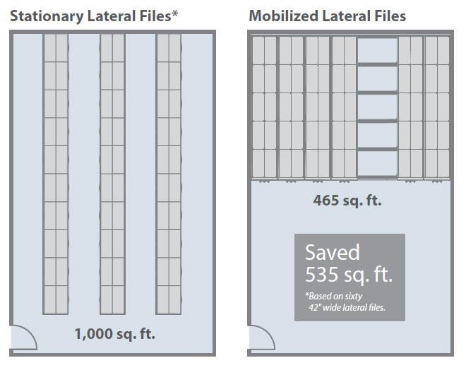 mobile 1000 diagram showing possible floor space savings